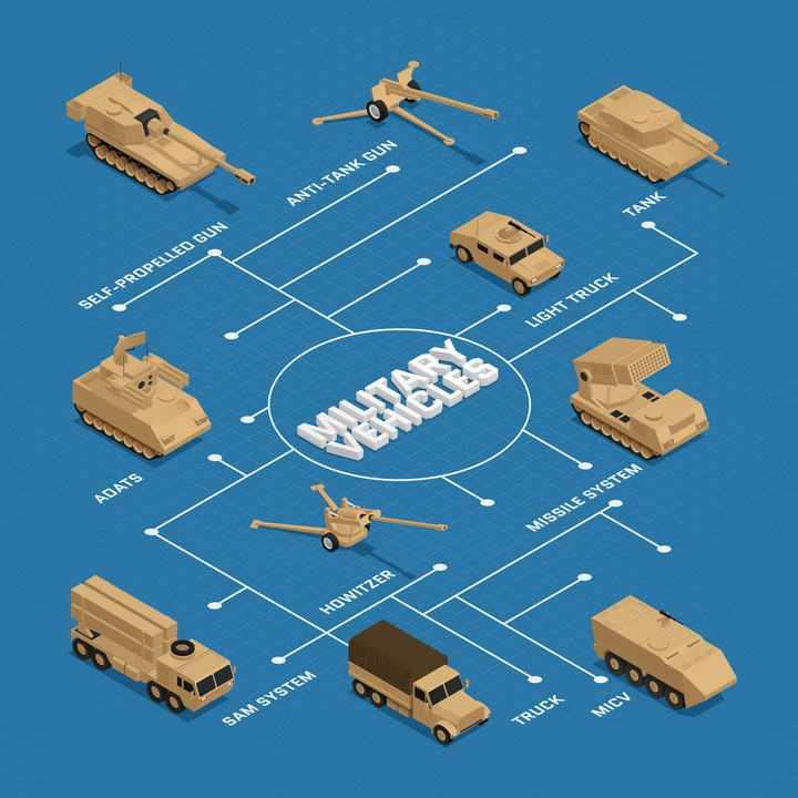 2.5D等距风格陆军炮兵协同作战组成结构示意图图片免抠素材