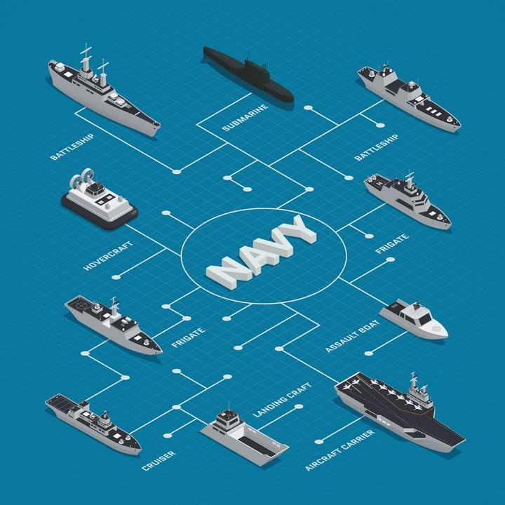 2.5D等距风格海军舰队航空母舰战斗群组成结构示意图图片免抠素材