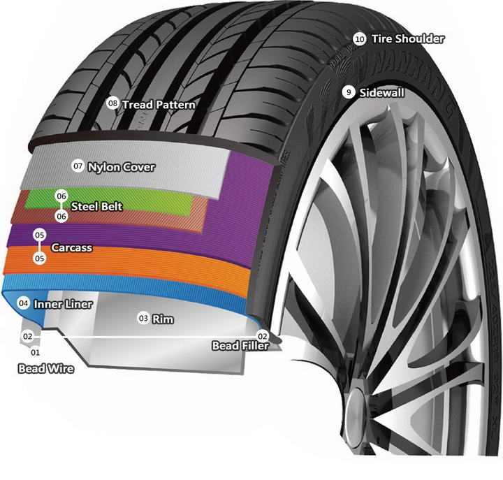 汽车轮胎结构解剖图片免抠素材