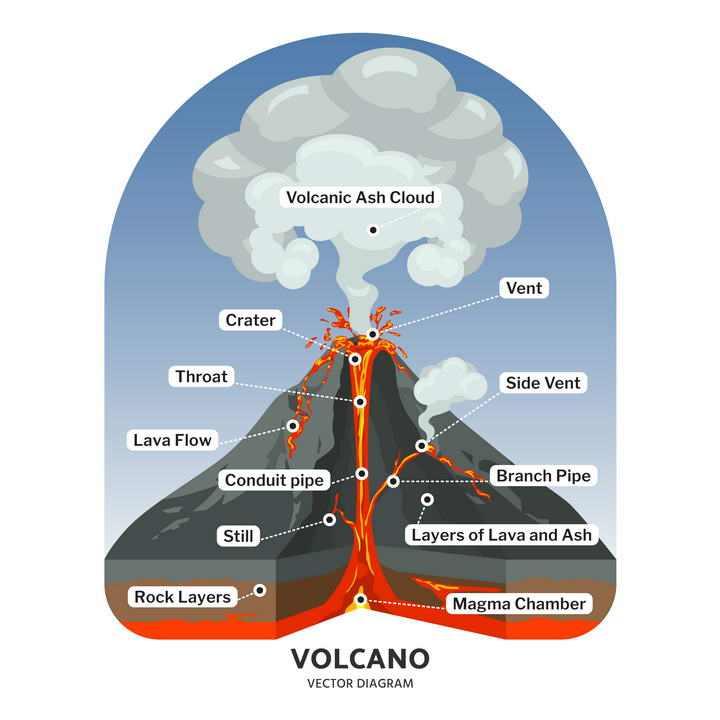 火山喷发结构解剖图地理地质图片免抠素材