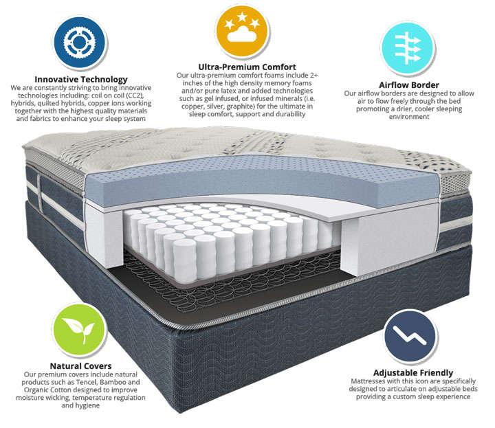 独立弹簧床垫结构解剖图png图片透明背景免抠素材
