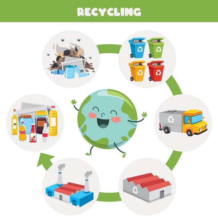卡通地球垃圾分类环境保护插图图片免抠矢量图