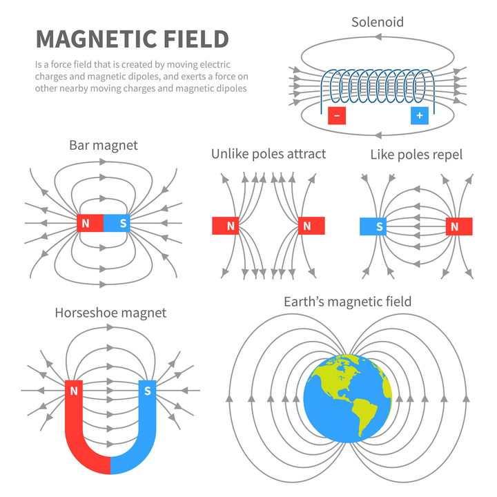 磁铁磁性磁场中学物理教学配图图片免抠素材
