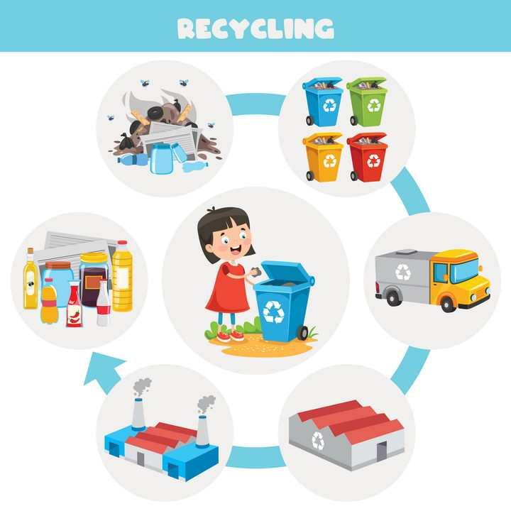 卡通小女孩垃圾分类环境保护插图图片免抠矢量图