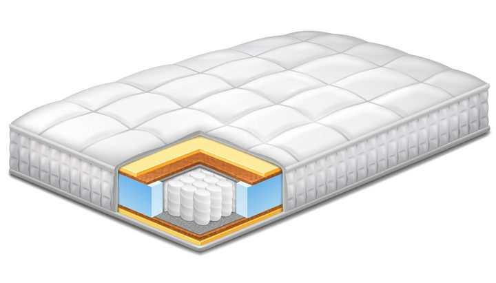 独立弹簧床垫解剖图图片免抠素材