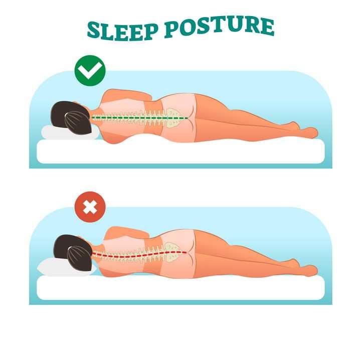 对与错颈椎病正确睡姿图片免抠素材
