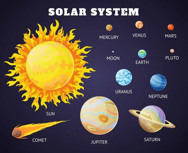 高光风格太阳系九大行星示意图天文科普图片免抠素材