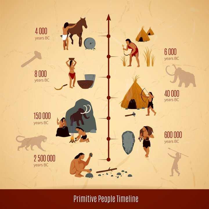 史前社会从250万年前开始人类进化史时间表图片免抠矢量素材