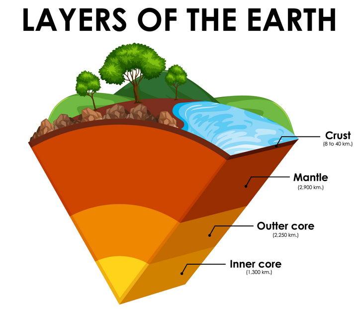 地球内部圈层结构分层地壳地幔和地核中学地理教学图片免抠矢量素材 科学地理-第1张