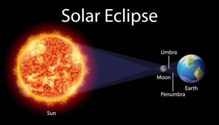 日食形成示意图原理图png图片免抠矢量素材