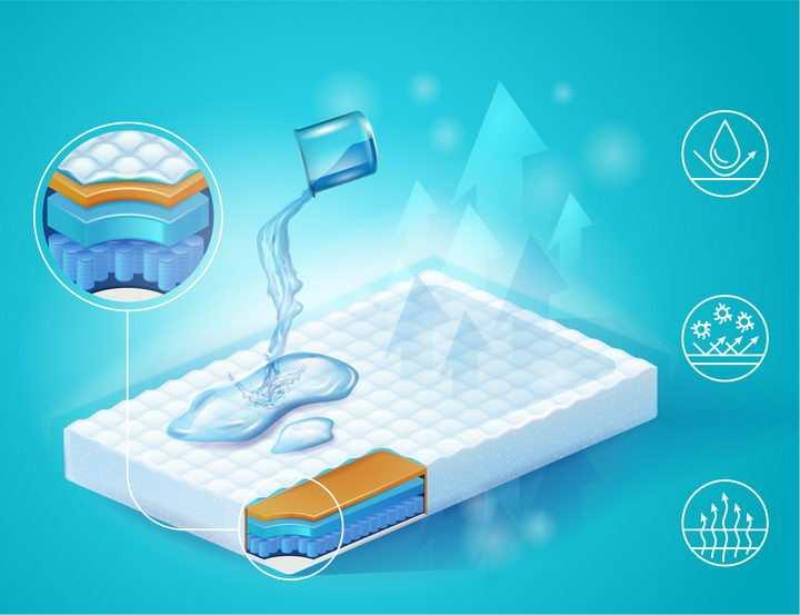 床垫防水透气效果解剖图png图片免抠矢量素材