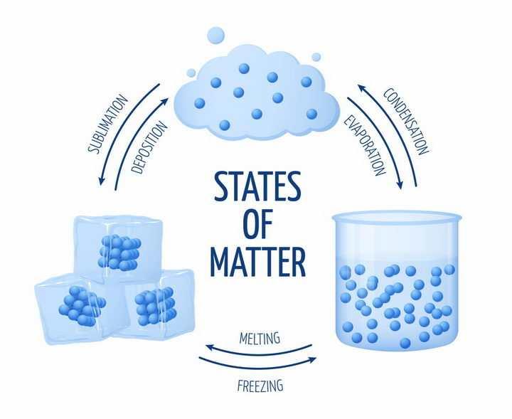 水的三相点水的固态液态气态物质形态冰块液态水和水蒸气之间的转化中学物理png图片免抠eps矢量素材