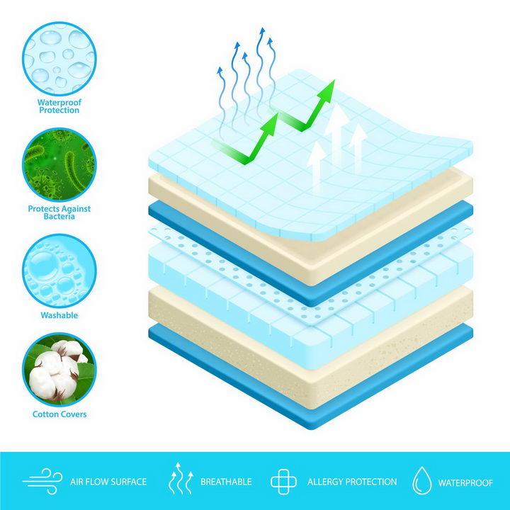 防水透风席梦思海绵床垫分层结构解剖横切图png图片免抠eps矢量素材 生活素材-第1张