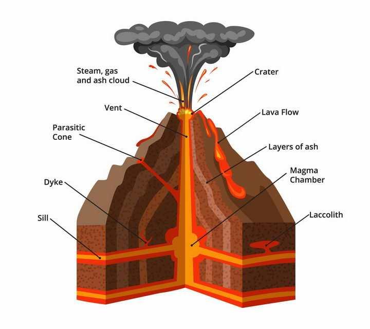 火山喷发解剖图火山结构图png图片免抠矢量素材