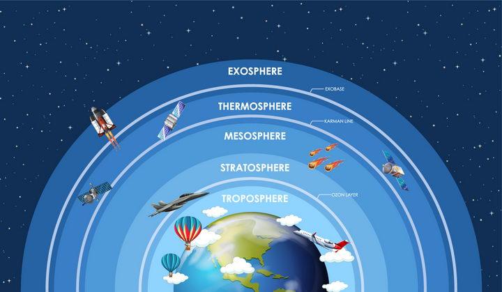 地球大气层对流层平流层电离层等分层结构png图片免抠eps矢量素材 科学地理-第1张