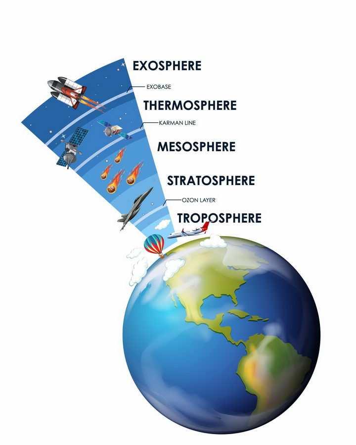 彩绘风格地球和大气层对流层平流层电离层等分层结构png图片免抠eps矢量素材