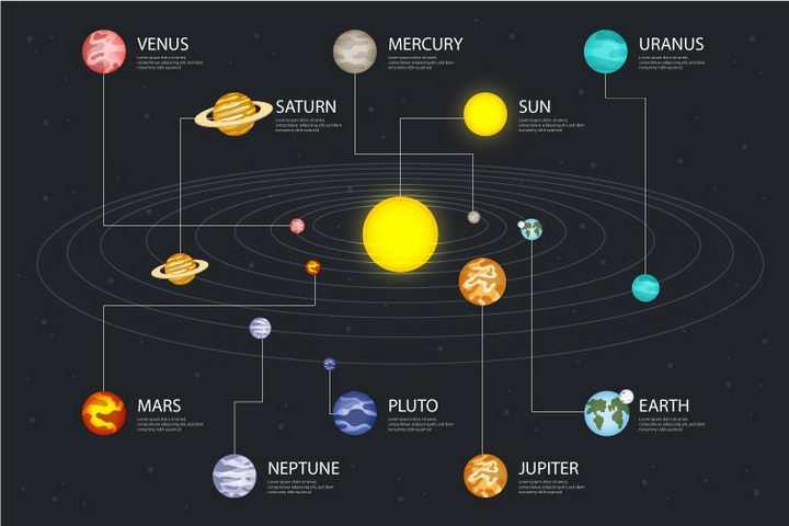 标准版的太阳系九大行星模型科普配图png图片免抠矢量素材