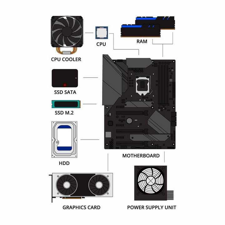 台式机电脑的组成部分处理器CPU内存SSD固态硬盘显卡等电脑配件png图片免抠矢量素材