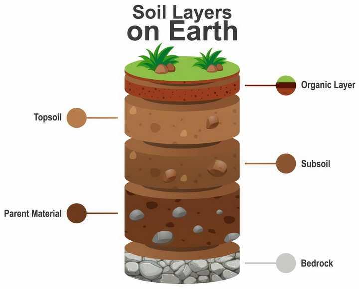 圆柱形的土壤分层结构底土层心土层表土层地理png图片免抠矢量素材