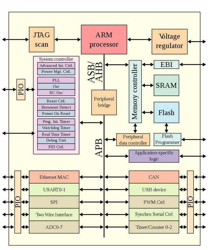 ARM手机处理器结构图png图片免抠素材 IT科技-第1张