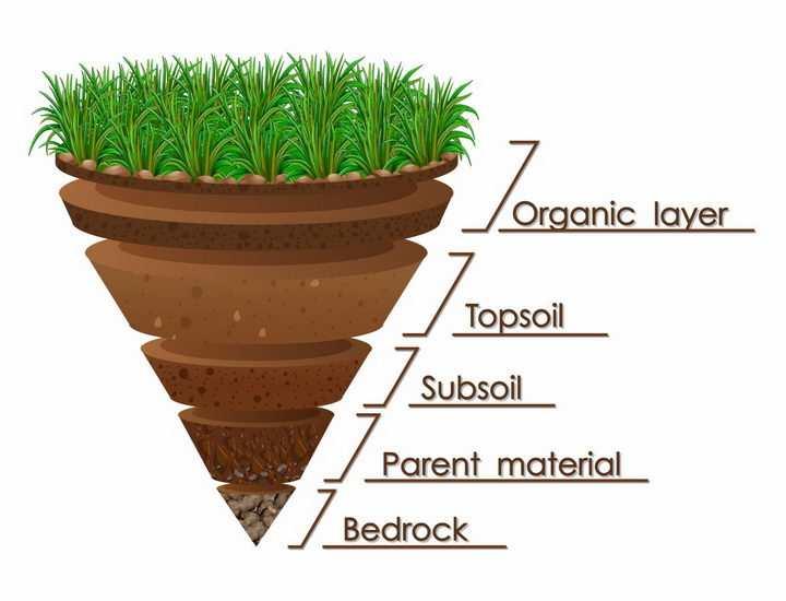 圆锥形的土壤分层结构底土层心土层表土层地理png图片免抠矢量素材