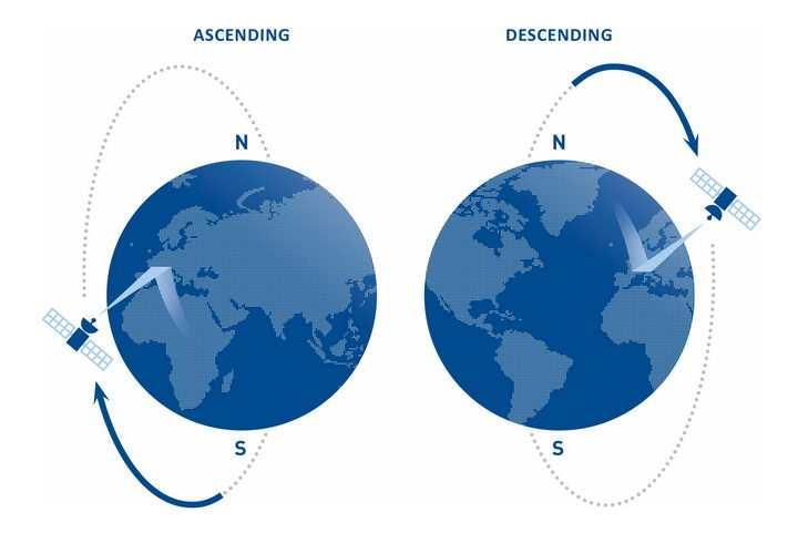 地球极地人造卫星轨道示意图png图片免抠素材