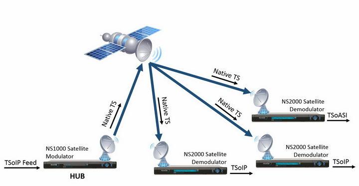通讯卫星工作原理示意图png图片免抠素材 军事科幻-第1张