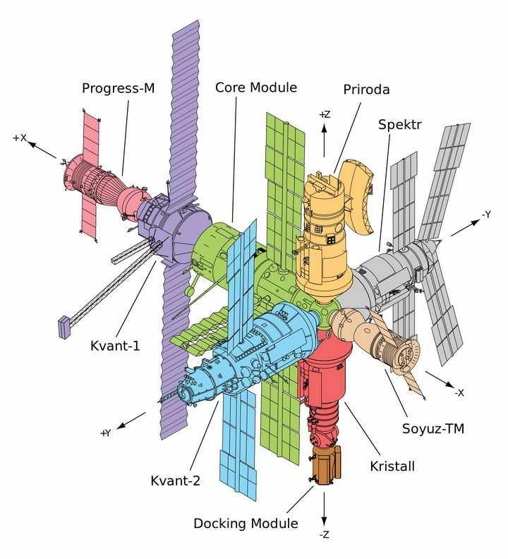 不同颜色标识的不同功能舱的太空站png图片免抠素材