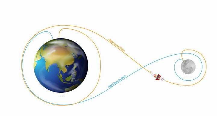 从地球飞向月球的探月飞船飞行线路图png图片免抠矢量素材