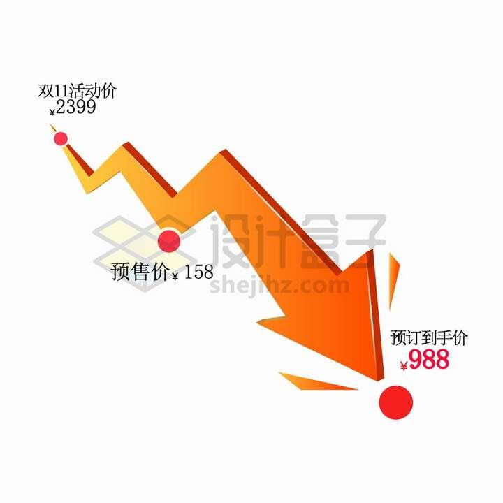 电商店铺价格曲线降价橙色3D立体箭头到手价png图片免抠矢量素材