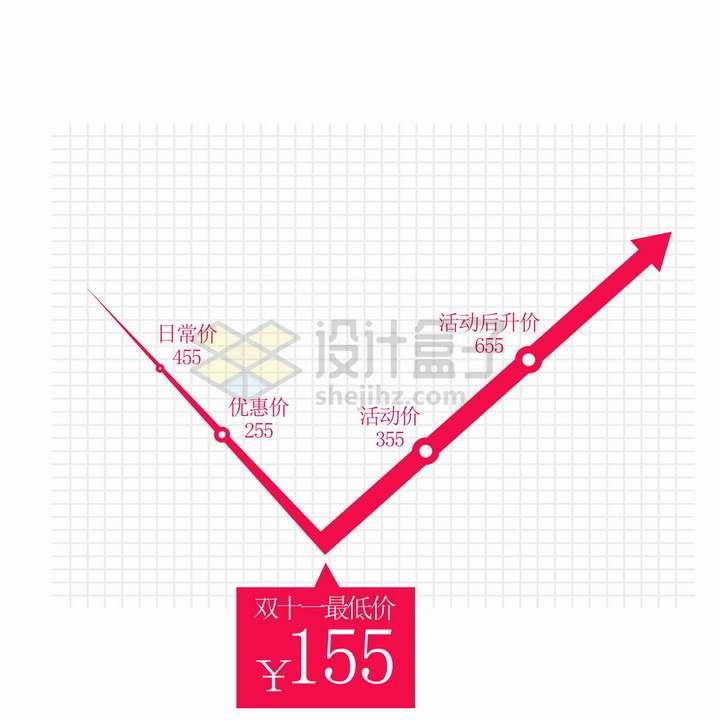 红色最低价促销活动价格曲线折线png图片免抠矢量素材