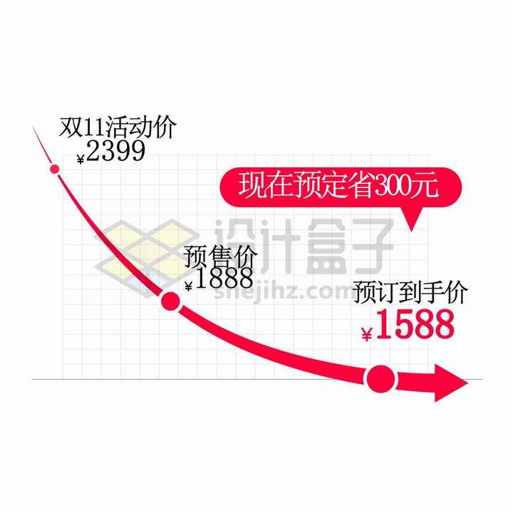 现在预订省钱双十一价格曲线降价红色箭头png图片免抠矢量素材