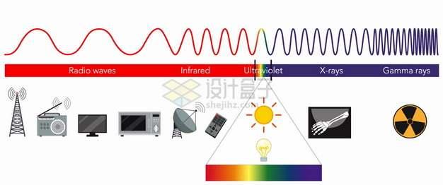 电磁频谱电磁波可见光波段物理教学配图png图片素材