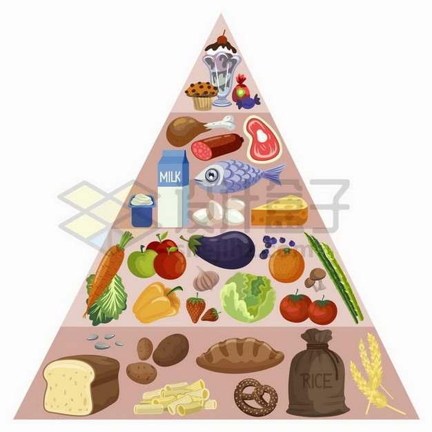 营养膳食金字塔饮食结构图png图片免抠矢量素材