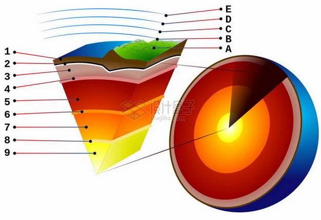 高清地球剖面图地壳地幔地核等内部结构分解图png图片免抠素材
