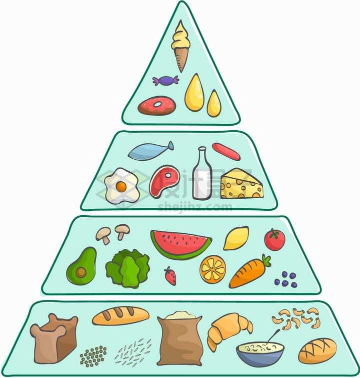 手绘风格美味食物的营养金字塔结构图png图片免抠矢量素材