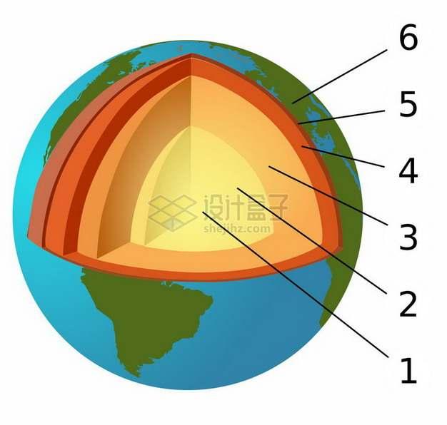 地球地壳地幔地核等内部结构地理教学插图png图片免抠素材