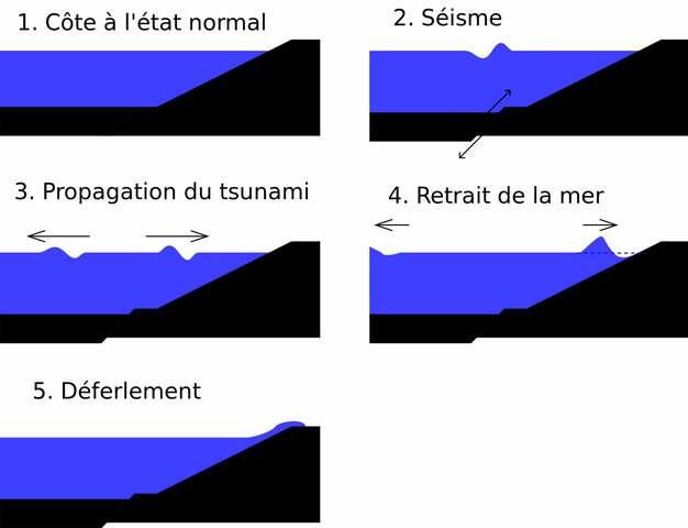 海啸产生的原理图png图片素材