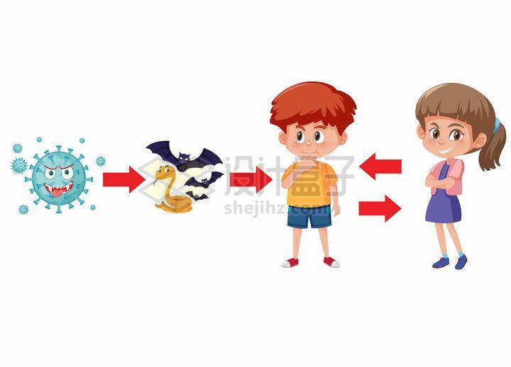 新型冠状病毒通过中间宿主传染给人类传播过程png图片免抠矢量素材