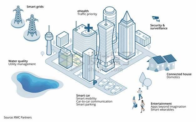 蓝色线条风格5G技术城市建筑png图片素材