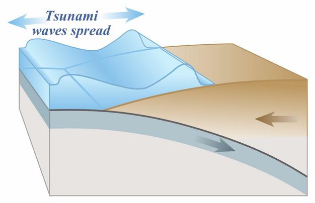 海啸原理图png图片素材 科学地理-第1张