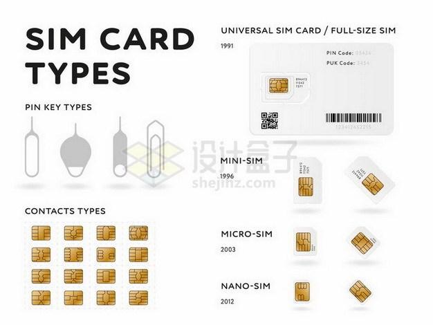 全面的SIM手机卡大小和历史以及卡针png图片免抠矢量素材 IT科技-第1张