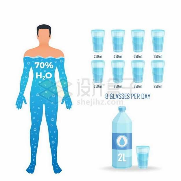 人体重量的70%是水每天要喝八杯水补充水分png图片免抠矢量素材