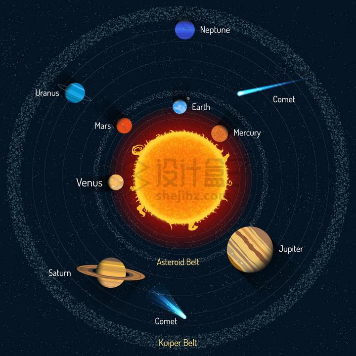 水星金星地球火星木星土星天王星海王星彗星小行星等太阳系八大行星结构示意图png图片免抠矢量素材 科学地理-第1张