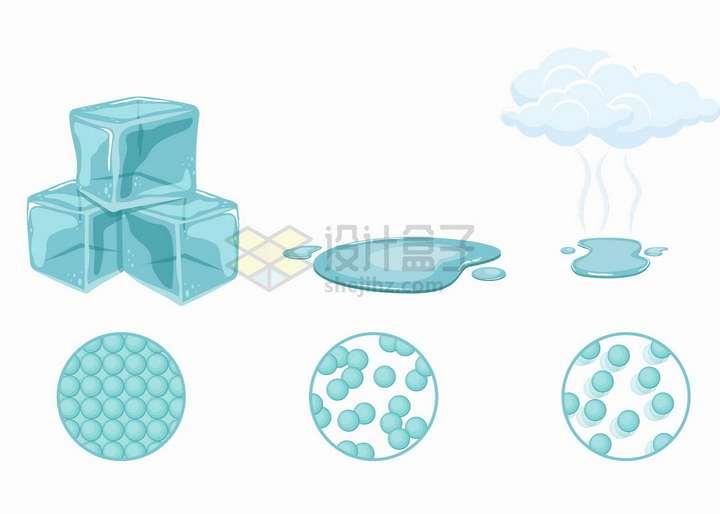 水的三种形态冰块液态水和水蒸气以及分子结构png图片免抠矢量素材