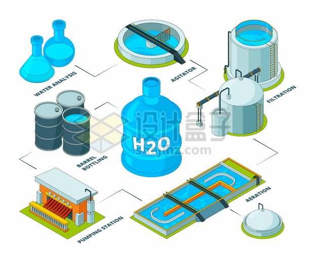 2.5D风格污水处理厂自来水厂水净化处理设备png图片素材