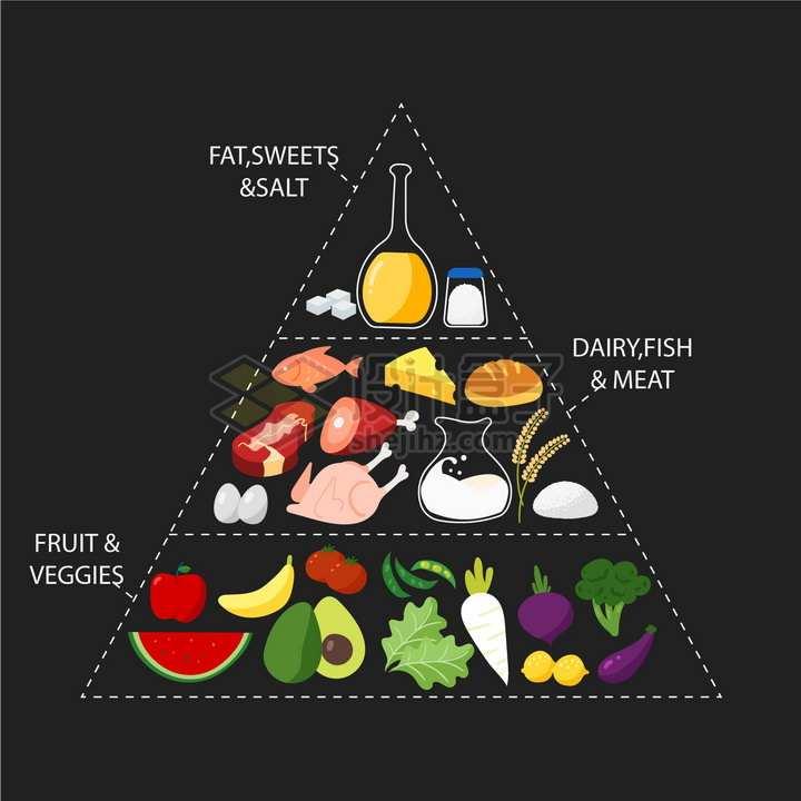 美食营养金字塔虚线信息图表png图片免抠矢量素材