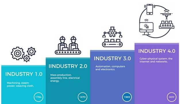 工业4.0工业互联网智能制造工厂的发展历程236781png图片免抠素材