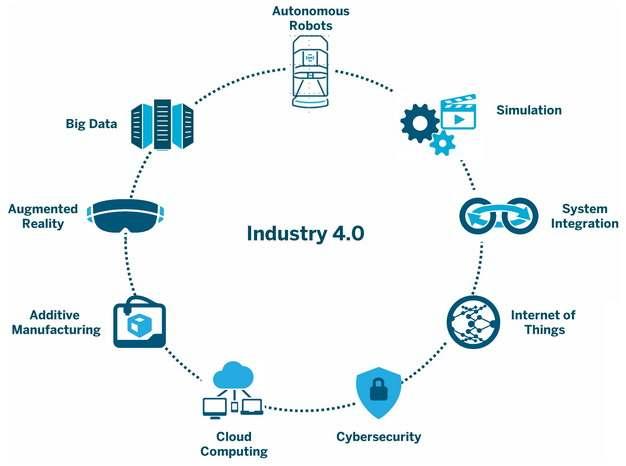 工业4.0工业互联网智能制造工厂人工智能技术705838png图片免抠素材