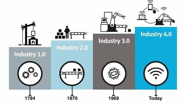 工业4.0工业互联网智能制造工厂的发展历程487771png图片免抠素材